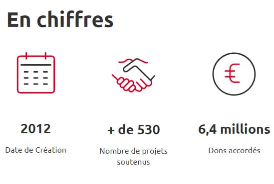 Infos Clés Fond de Solidarité